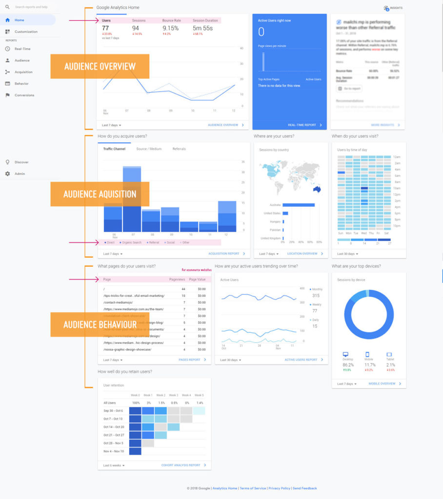 A quick snippet for the Google Analytics Dashboard